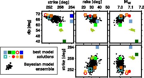 Model ensembles of Bayesian models